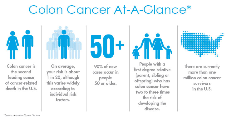 March Is Colorectal Cancer Awareness Month Achd
